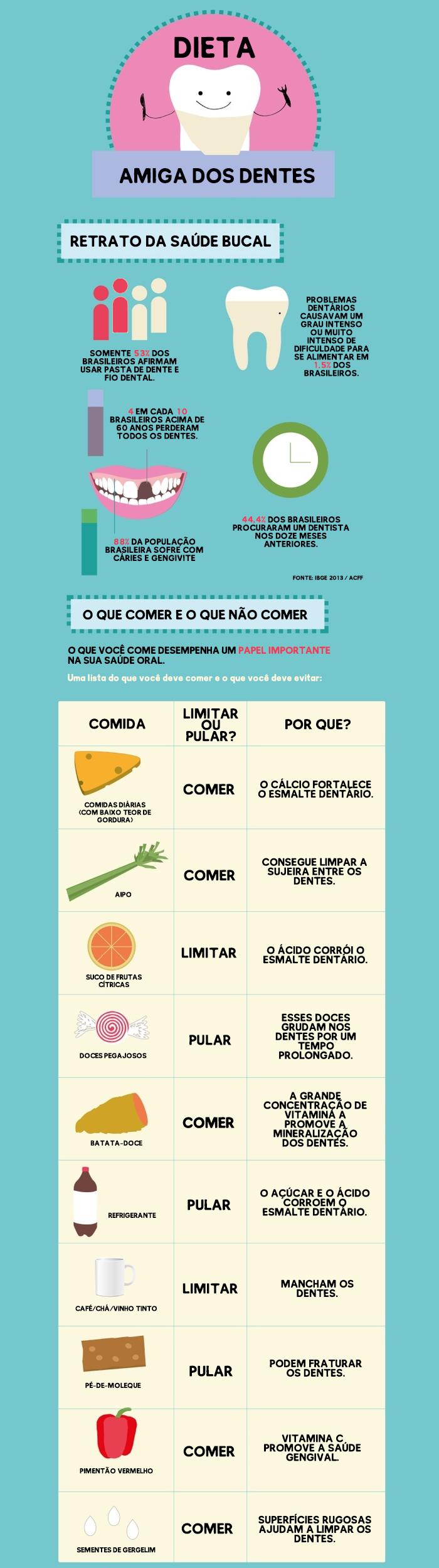 Infográfico com os dados de saúde bucal do brasil e alimentos que promovem a higiene dos dentes